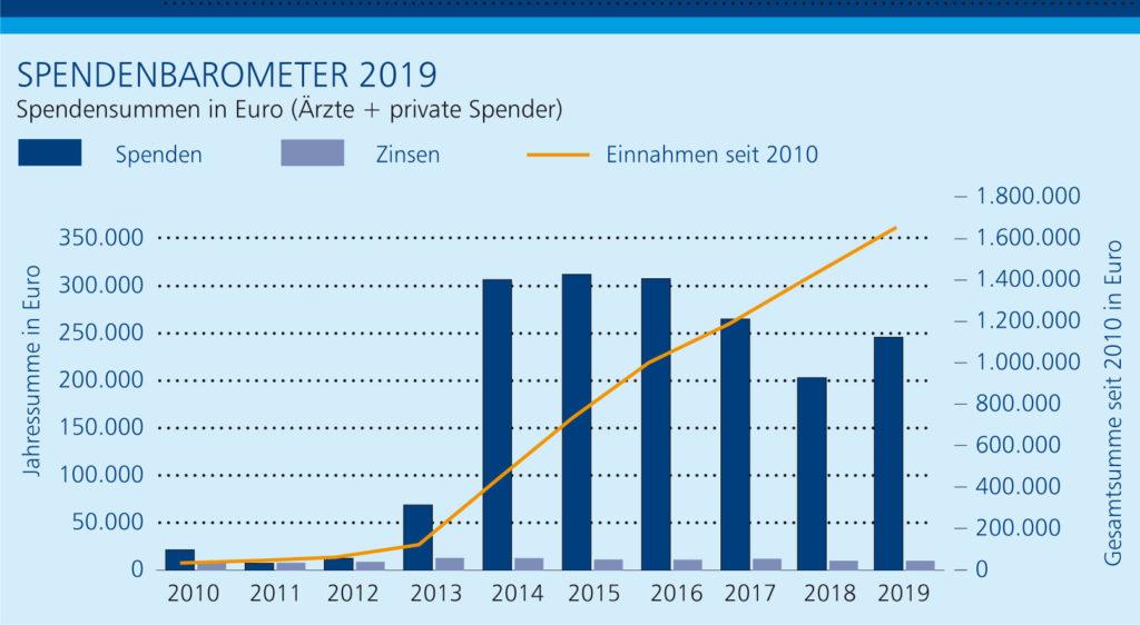 Jahresbericht 2019: Die Spenden steigen